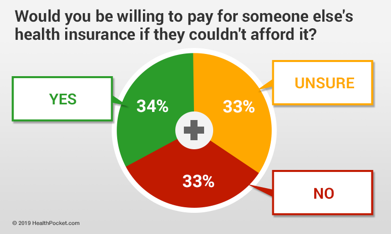 Graph showing results of 'Would you pay for someone else's insurance if they couldn't afford it' survey